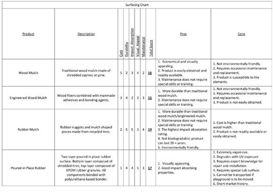 Playground-Surfacing-Chart-Picture